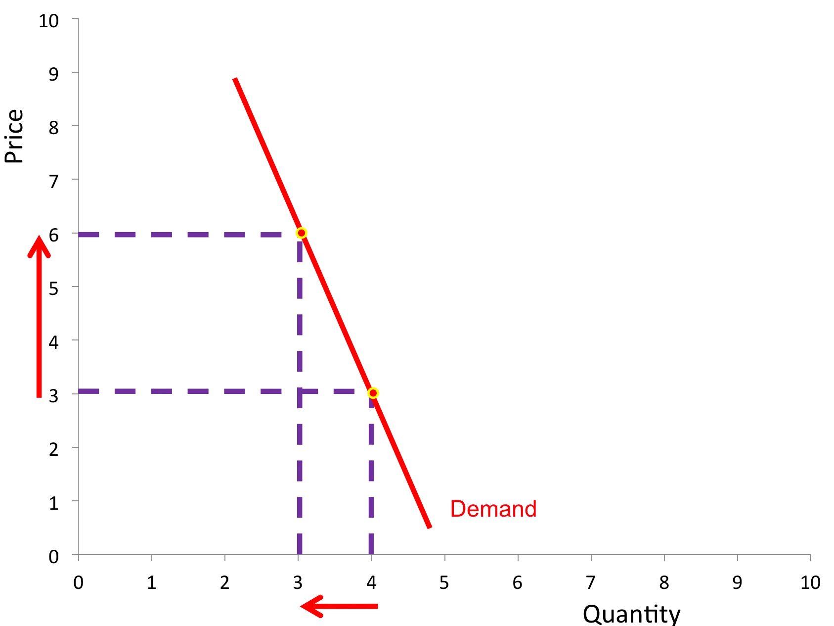 elasticity of demand diagram