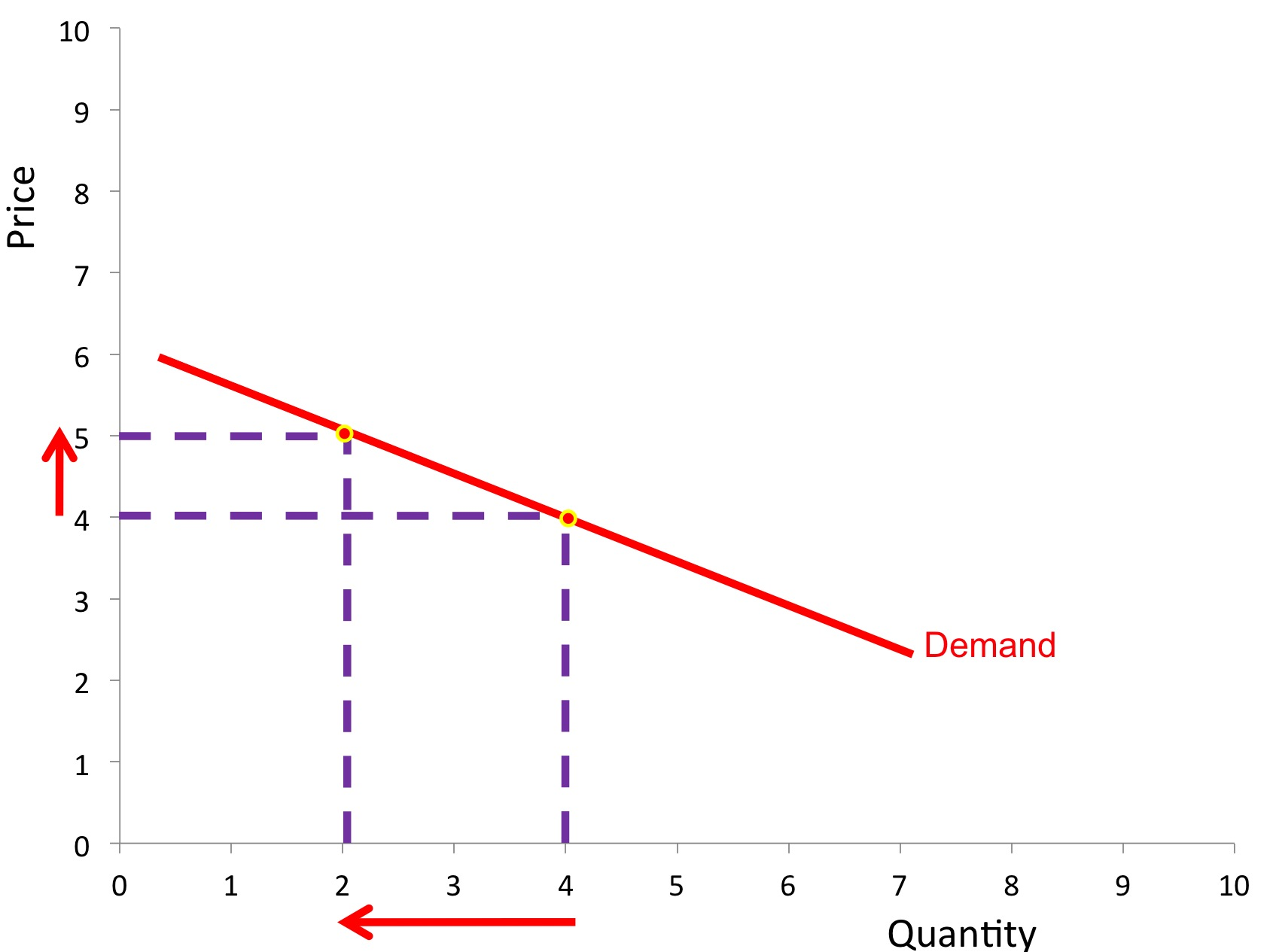 price elasticity of demand 187 revisionguru