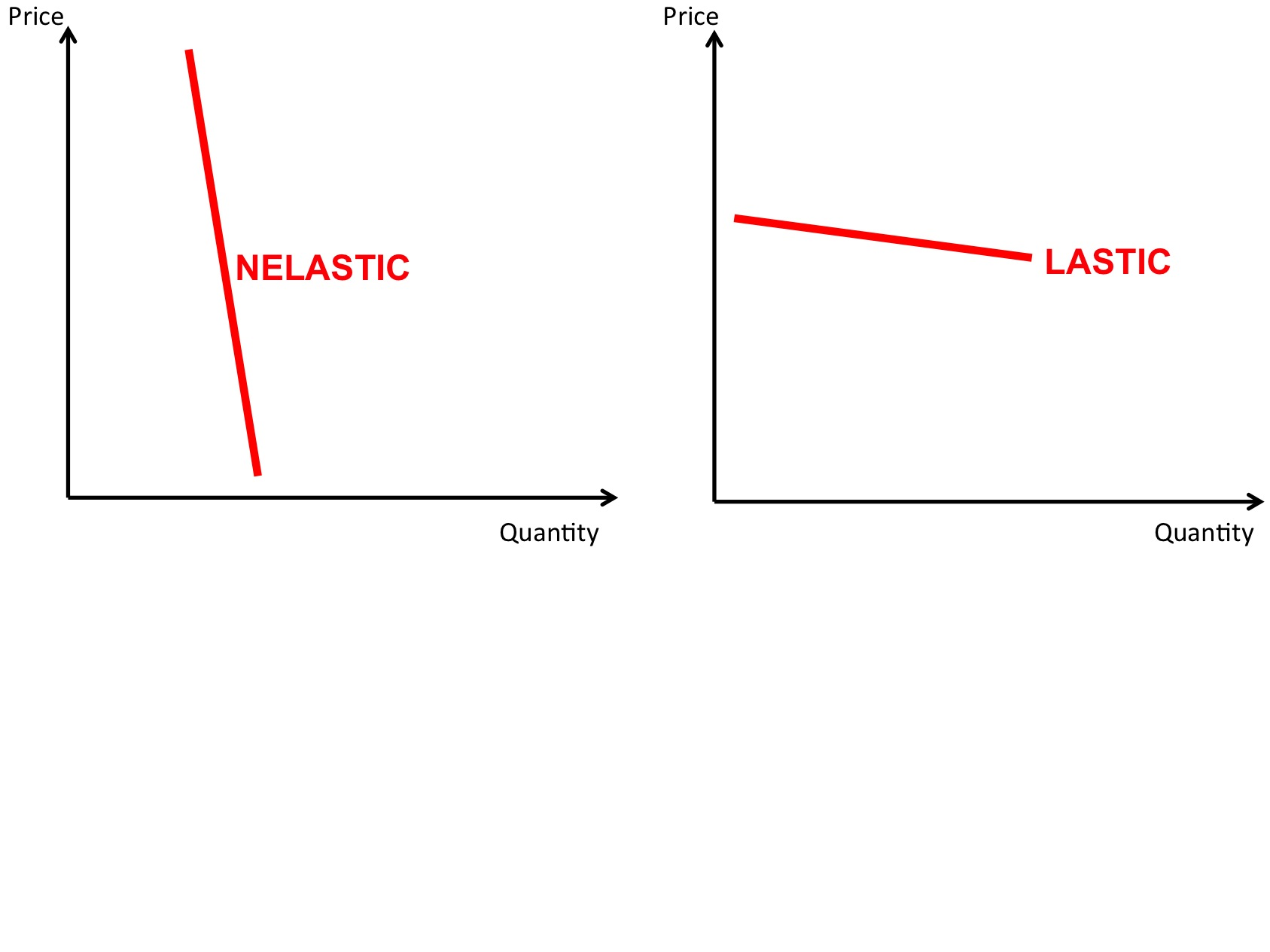 Price elasticity of demand revisionguru special cases of elasticity pooptronica Choice Image
