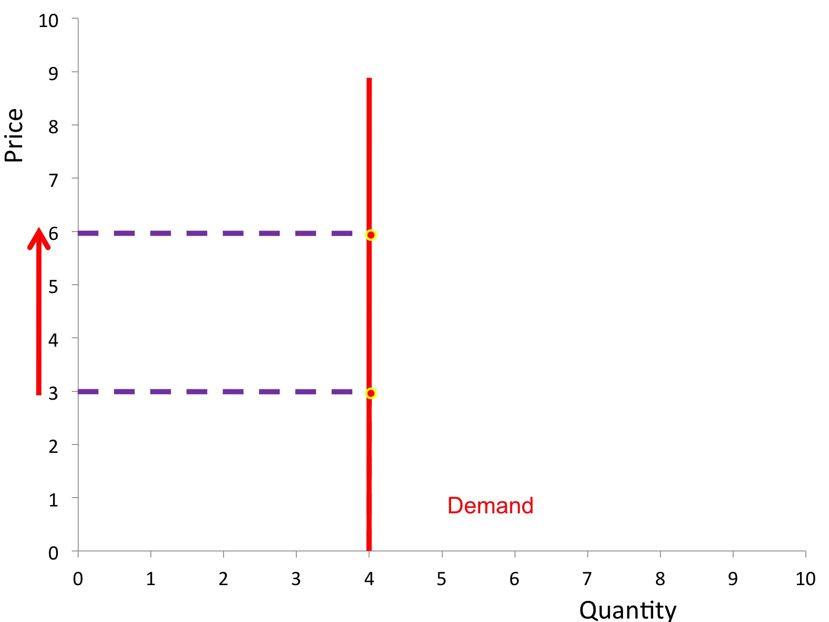 Price Elasticity Of Demand Revisionguru