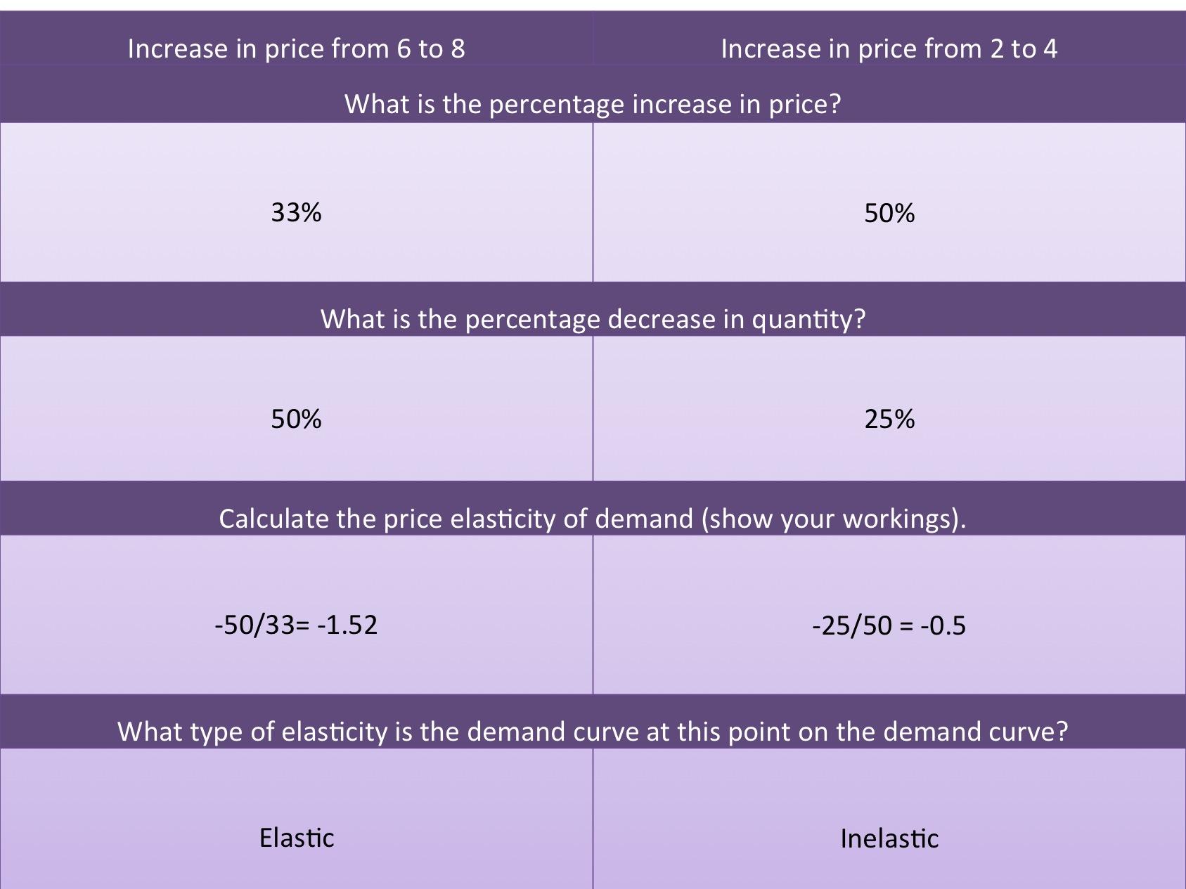 Price elasticity of demand » Revisionguru