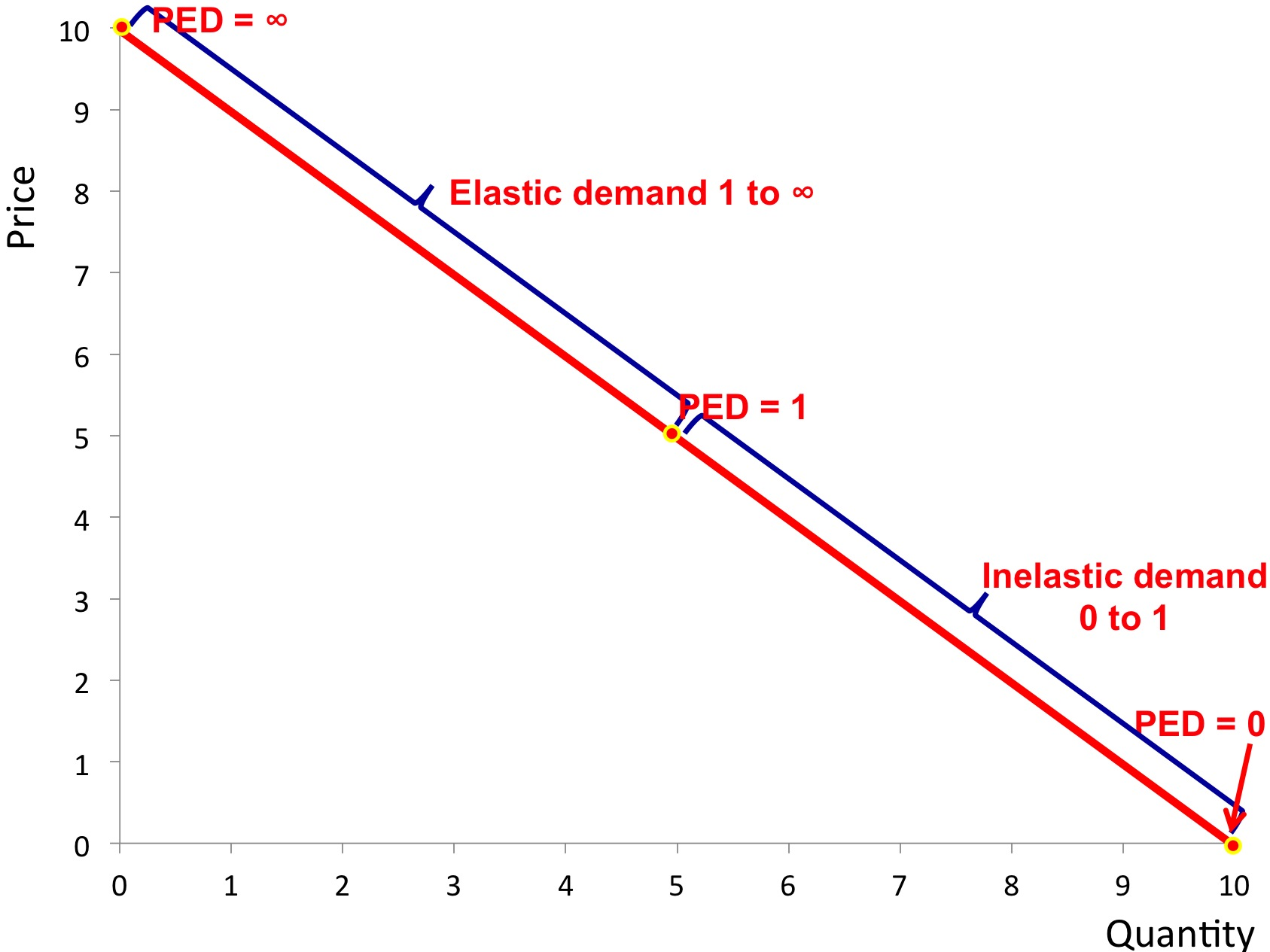 Price elasticity of demand revisionguru of the demand curve moves from 0 to 1 inelastic and from 1 to infinity elastic on the top half of the e curve this is shown on the diagram below pooptronica Choice Image