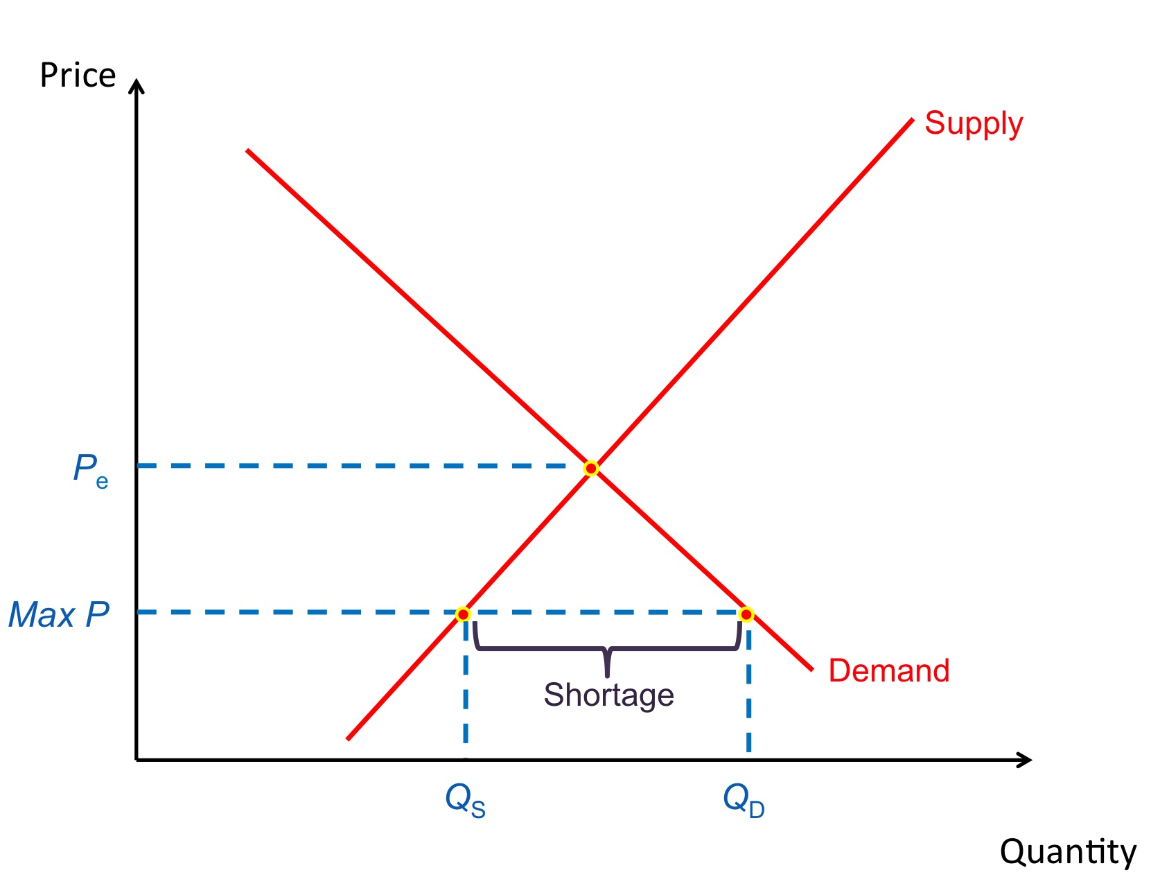 Setting A Maximum Price At Max P Will Cause Shortage Excess Demand Equal To QD QS