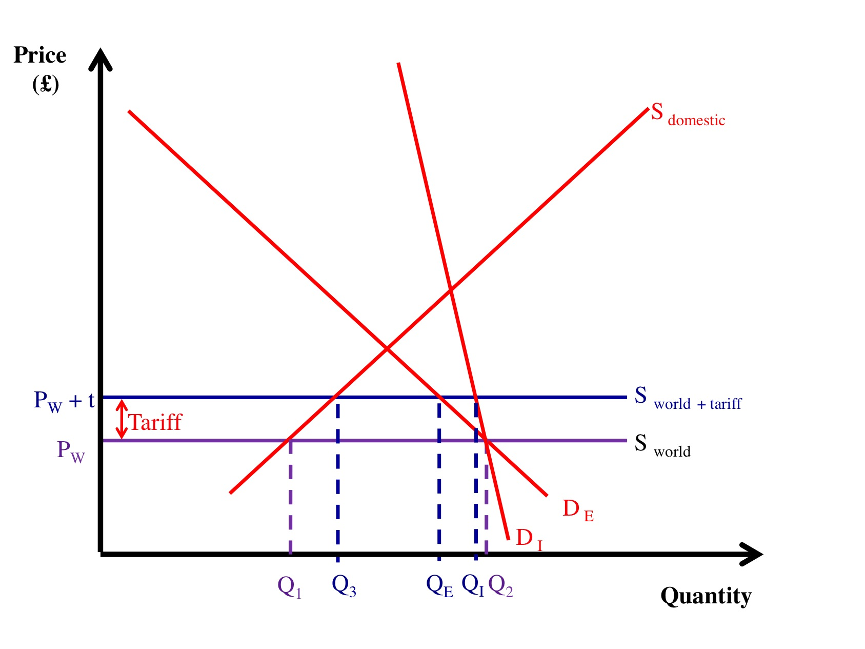 Trade explain how the tariff impacts the two different demand curves in the above diagram pooptronica Choice Image