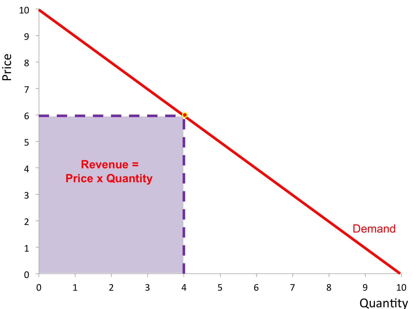 Price elasticity of demand revisionguru slide11 pooptronica Choice Image