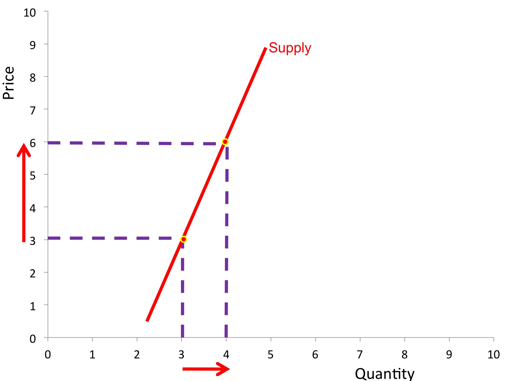 Elasticity of supply revisionguru if a percentage change in price leads to a smaller percentage change in quantity the good is deemed to have price inelastic supply pooptronica Choice Image