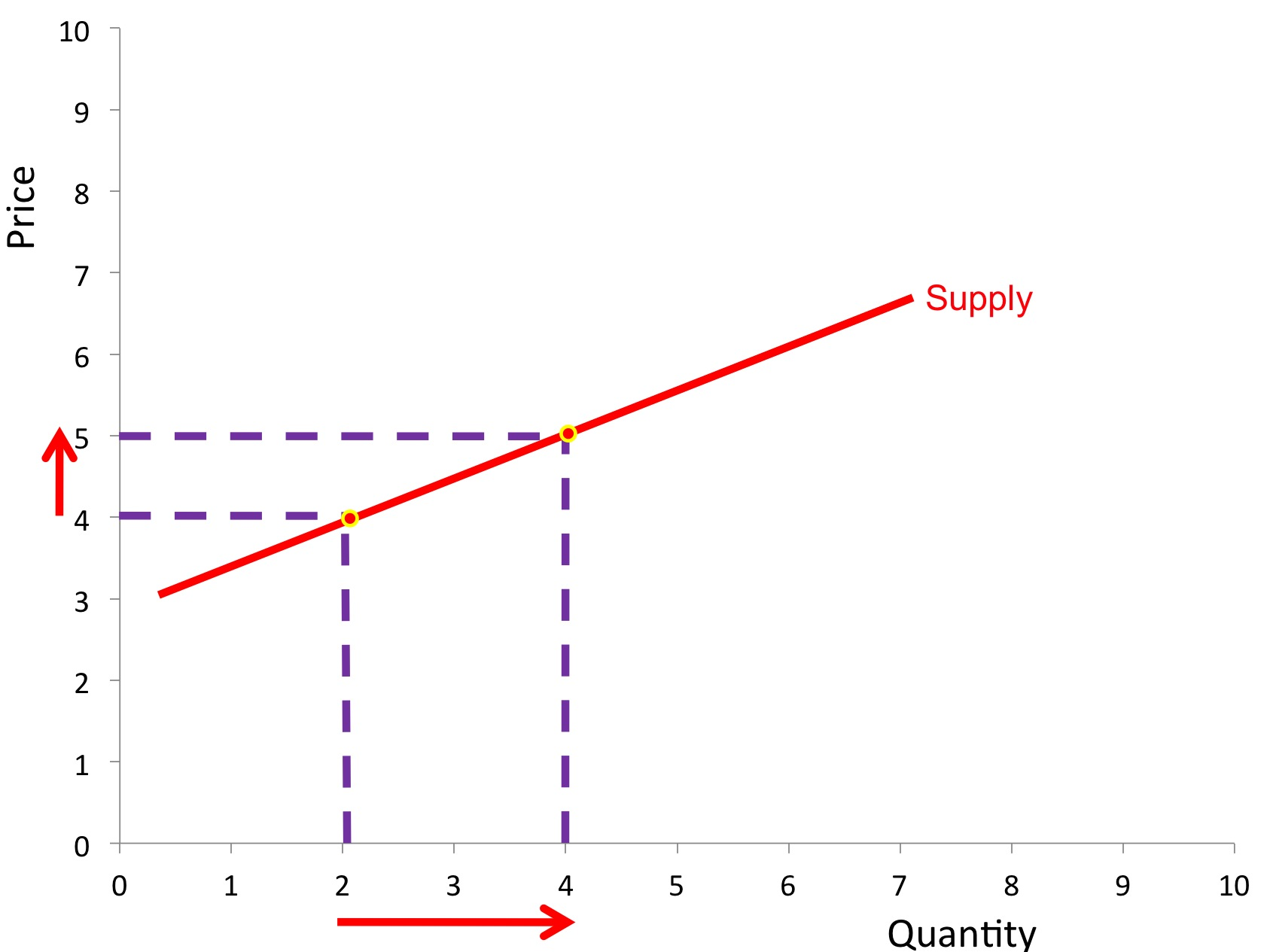 Elasticity Of Supply Revisionguru