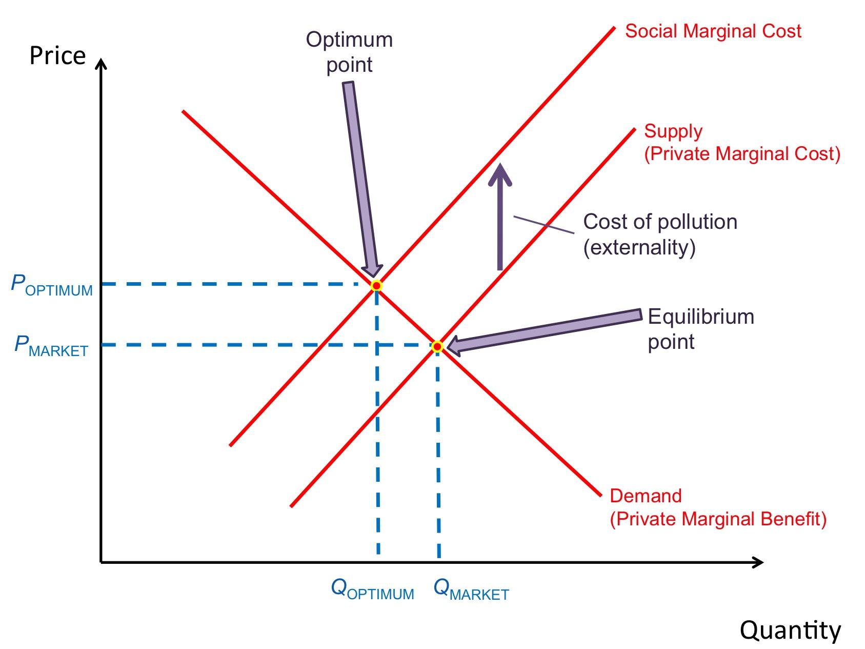externalities cause market failure