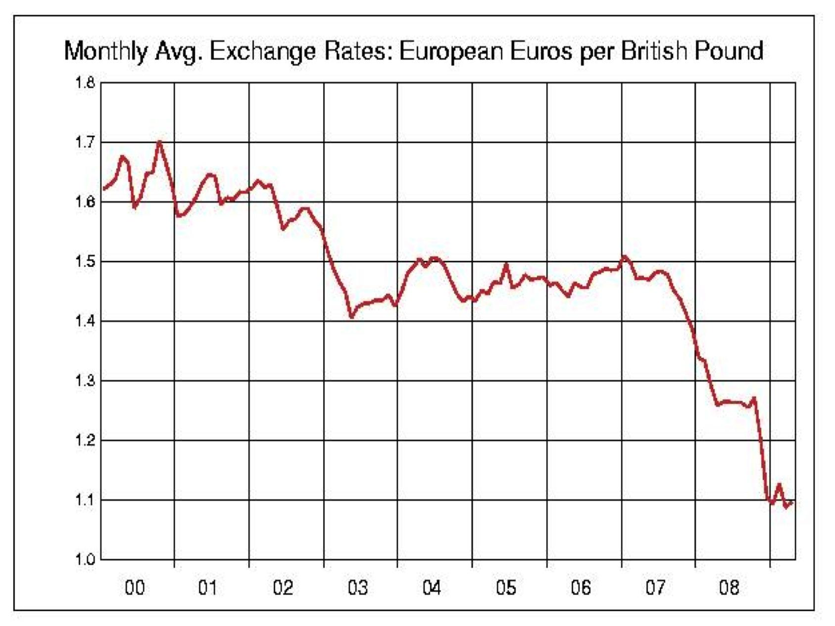 <b>Exchange rates</b> - Revisionguru