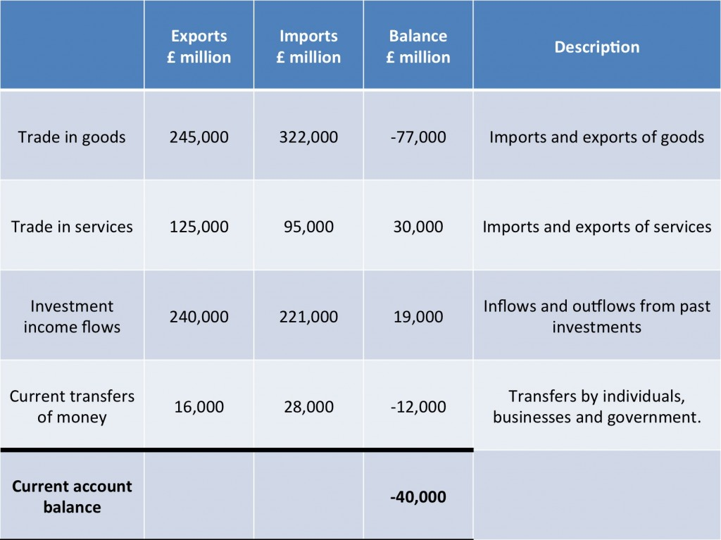Balance of payments on the current account - Revisionguru
