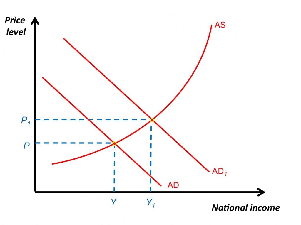Inflation And Deflation Revisionguru