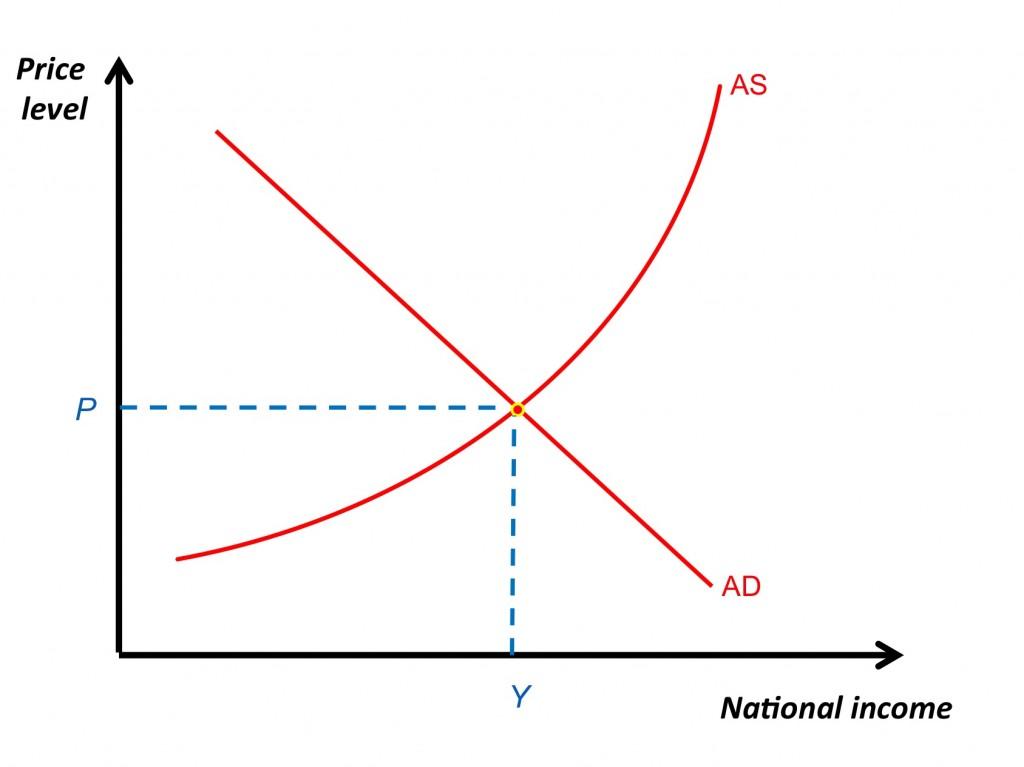 How Demand and Supply Determine Market Price