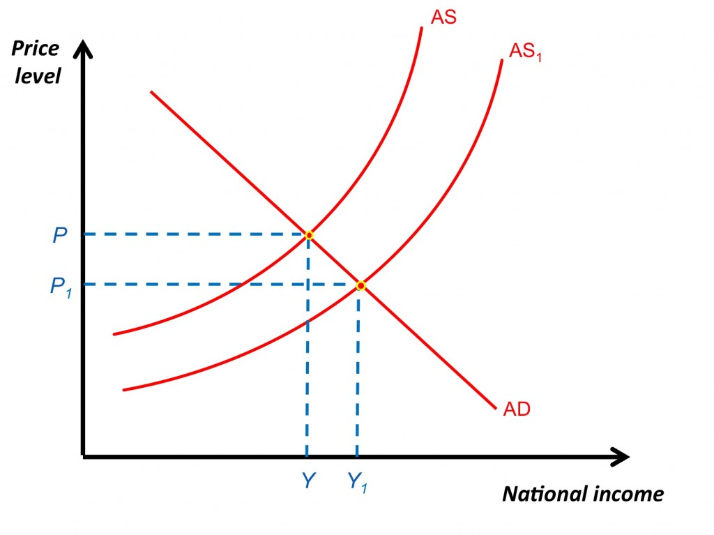 supply and demand and aggregate supply Both aggregate demand and aggregate supply are depicted as curves, with the price level on the vertical axis and income and output on the horizontal axis.