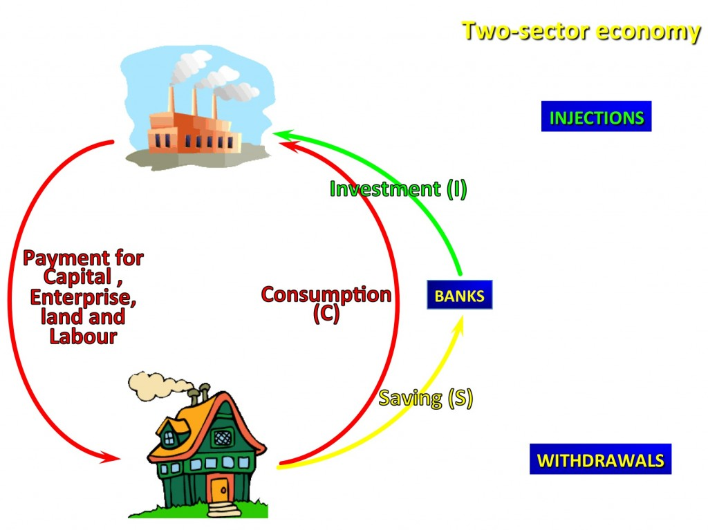 circular flow of income injections