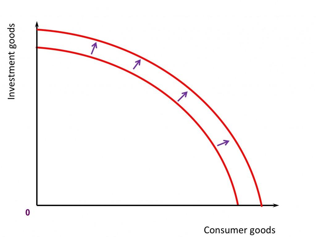 Supply Side Policies Revisionguru